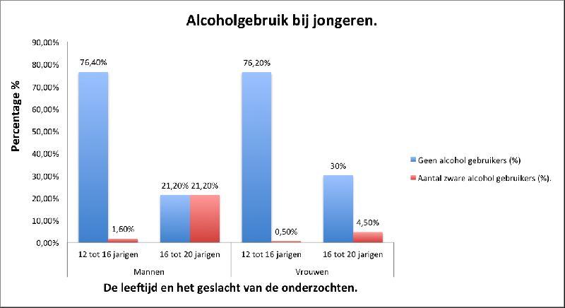 Grafiek%20van%20alcoholgedrag%20bij%20jongeren.jpeg