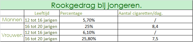 statistiek%20rookgedrag.png